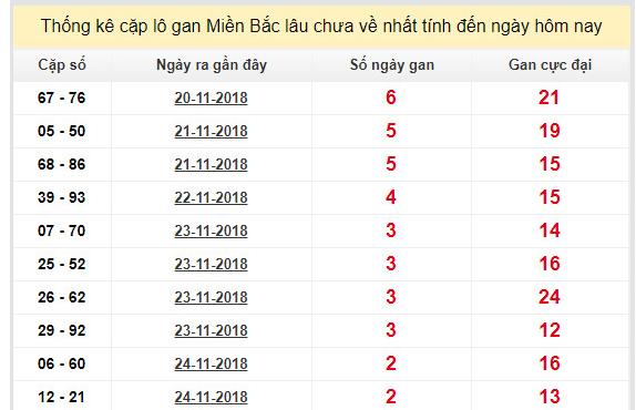 Cầu lô tô xổ số miền bắc- xsmb ngày 27/11 chính xác