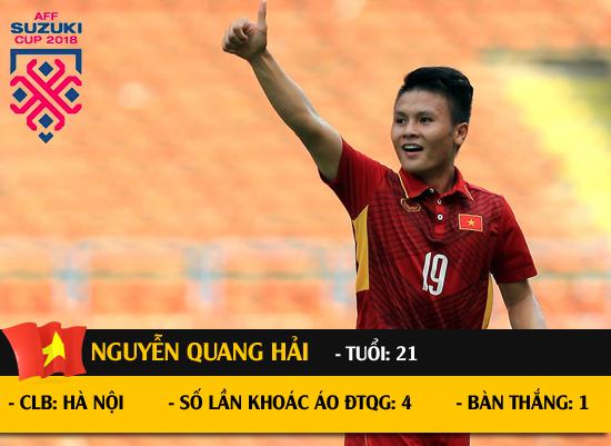 Quang Hải lọt vào Top 5 tài năng trẻ ở AFF Cup 2018