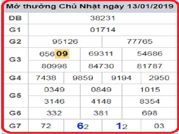 Chốt dự đoán lô tô phân tích chính xác kết quả ngày 25/02