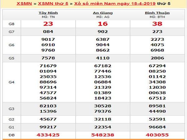 Dự đoán kết quả xổ số miền nam ngày 25/04