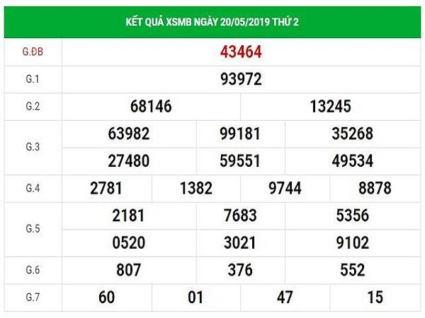Dự đoán KQXSMB 21/5/2019 - Dự đoán xổ số Miền Bắc hôm nay