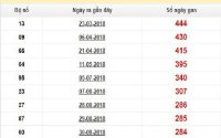 Thống kê xổ số miền bắc ngày 15/08 xác suất trúng 100%