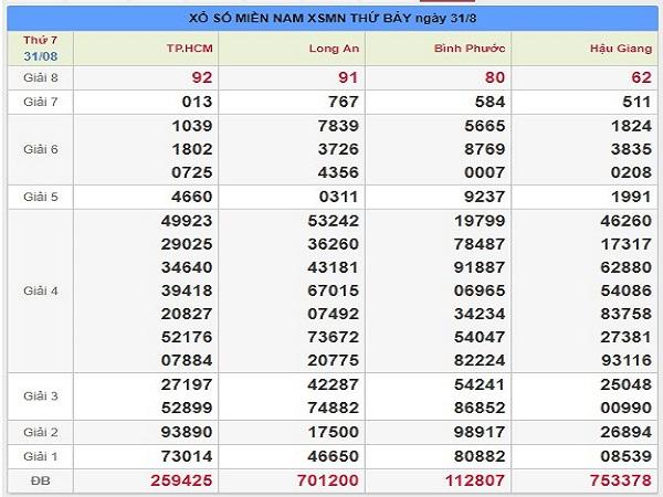 Bảng phân tích nhận định KQXSMN ngày 07/09 chuẩn