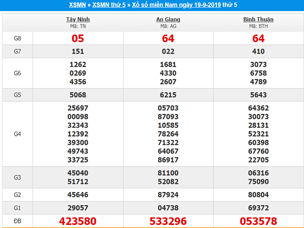 Tổng hợp thống kê KQXSMN ngày 26/09 tỷ lệ trúng cao