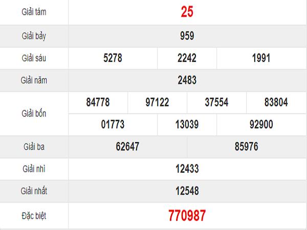 Quay thử kết quả xổ số miền Nam tỉnh Đồng Tháp thứ 2: