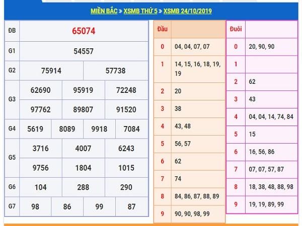 Phân tích cặp số đẹp xsmb thứ 6 ngày 25/10 chuẩn 100%