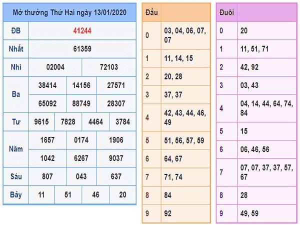 Soi cầu bạch thủ kết quả xổ số miền bắc ngày 14/01