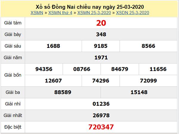 Phân tích XSDN 29/04/2020