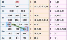 Phân tích lô tô xổ số miền bắc ngày 19/05 chuẩn xác 100%