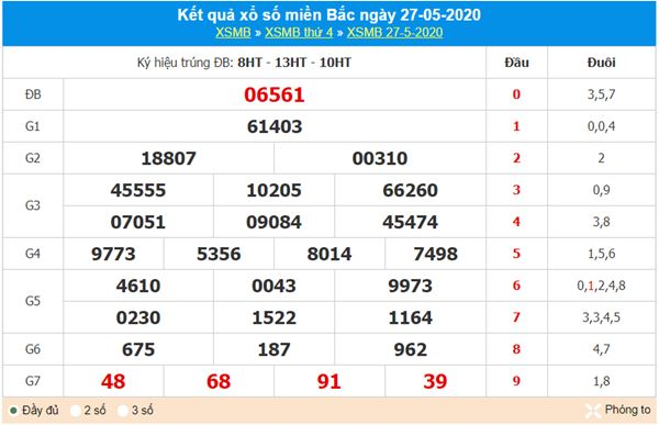 Dự đoán XSMB ngày 28/5/2020 chốt KQXS miền Bắc thứ 5