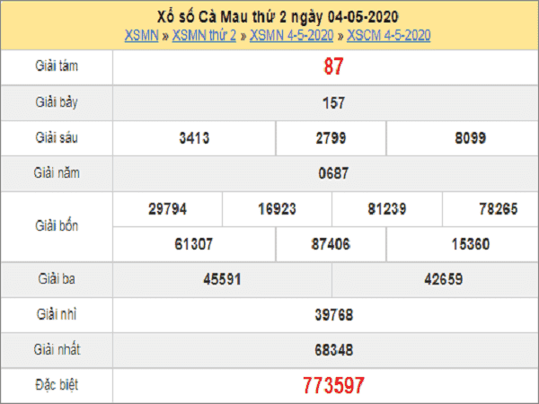 KQXSCM- Dự đoán xổ số cà mau ngày 11/05 chuẩn xác