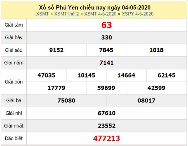 Thống kê XSPY 11/5/2020 - KQXS Phú Yên thứ hai