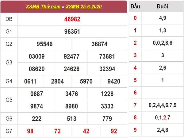 Tổng hợp thống kê xổ số miền bắc thứ 6 ngày 26/06 tỷ lệ trúng lớn