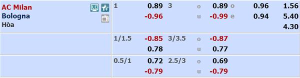 Tỷ lệ kèo giữa AC Milan vs Bologna