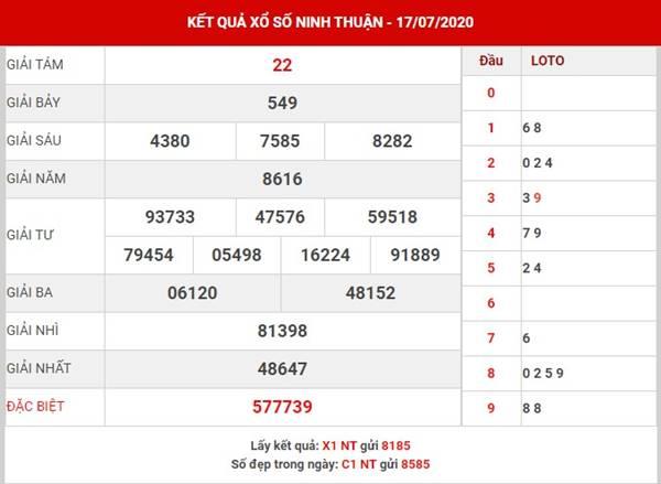 Phân tích SX Ninh Thuận thứ 6 ngày 24-7-2020