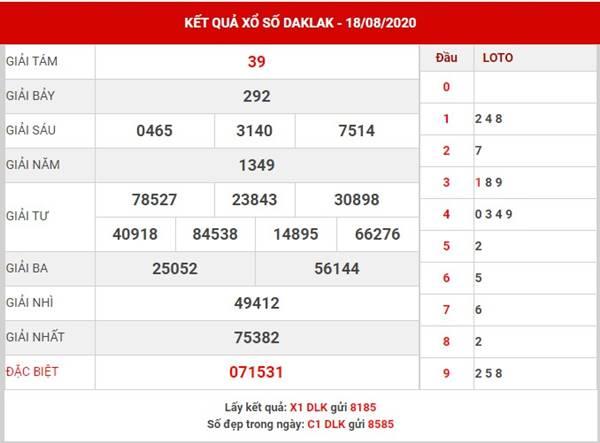 Phân tích kết quả sổ xố Daklak thứ 3 ngày 25-8-2020