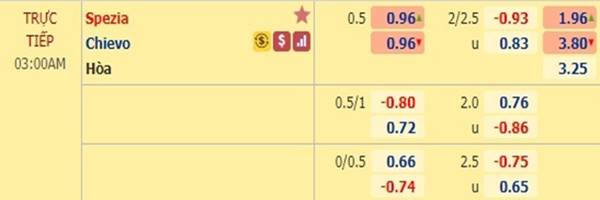 Tỷ lệ kèo giữa Spezia vs Chievo