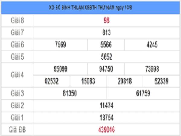 Nhận định xổ số bình thuận- KQXSBT thứ 5 ngày 20/08 của các cao thủ