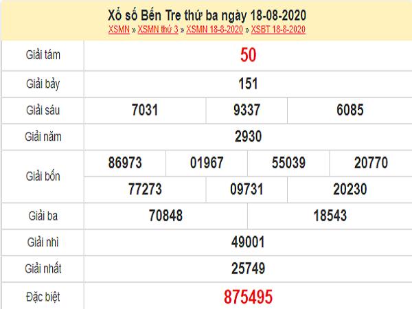 Phân tích XSBT 25/8/2020