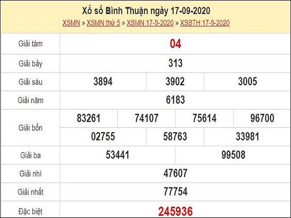 Phân tích XSBTH 24/9/2020