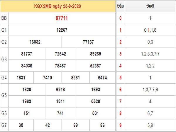 Tổng hợp phân tích KQXSMB ngày 24/09/2020- xổ số miền bắc thứ 5