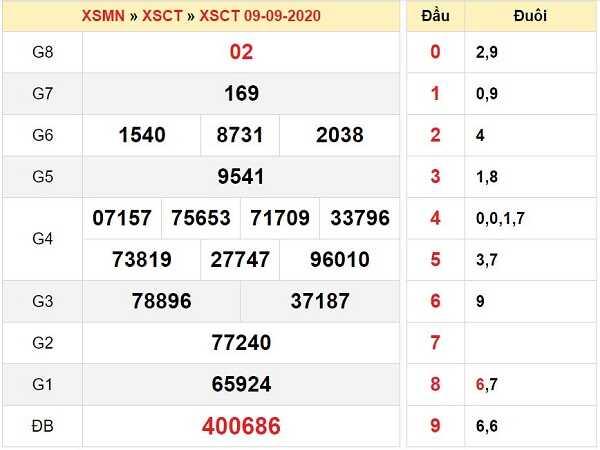 Tổng hợp dự đoán KQXSCT- xổ số cần thơ thứ 4 ngày 16/09/2020