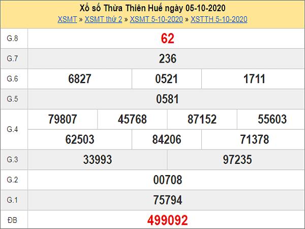 Thống kê KQXSTTH ngày 12/10/2020- xổ số thừa thiên huế chuẩn xác