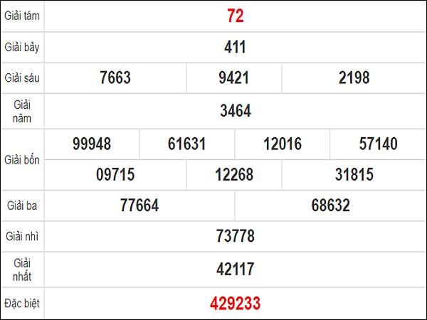 Quay thử xổ số Phú Yên chiều nay ngày 19 tháng 10 năm 2020