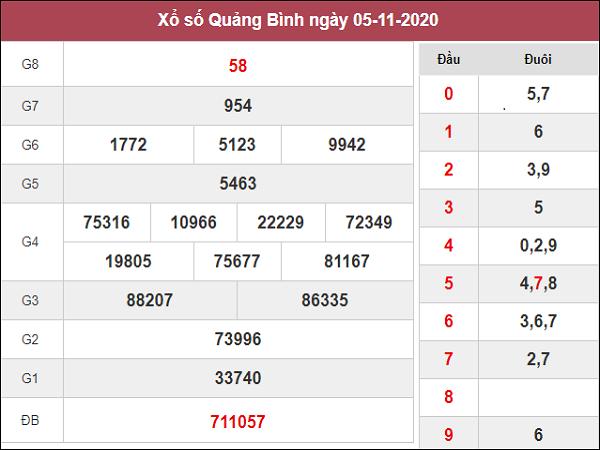 Nhận định XSQB ngày 12/11/2020- xổ số quảng bình