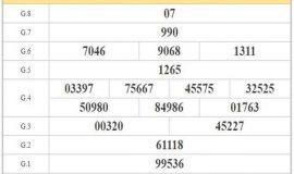 Dự đoán KQXSST ngày 04/11/2020- xổ số sóc trăng hôm nay