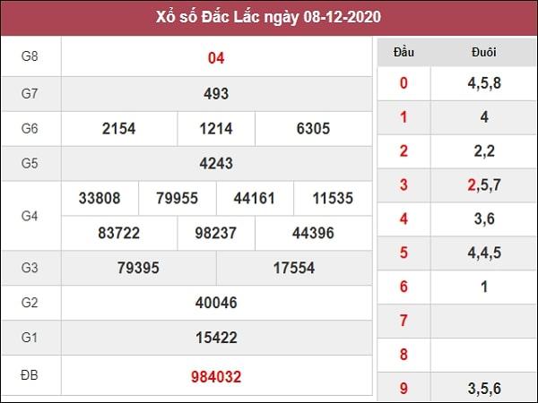 Nhận định XSDLK 15/12/2020