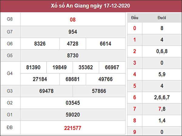 Thống kê KQXSAG ngày 24/12/2020- xổ số an giang chuẩn xác