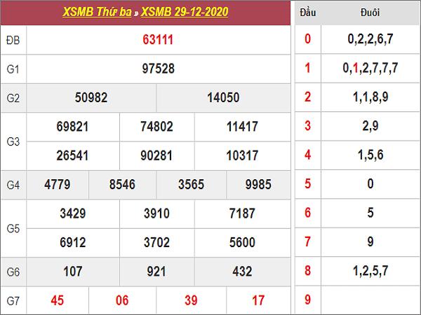 Tổng hợp phân tích KQXSMB ngày 30/12/2020- xổ số miền bắc