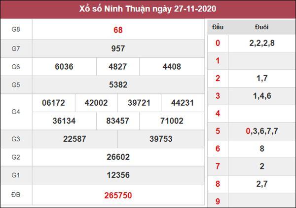 Nhận định KQXS Ninh Thuận 4/12/2020 chốt XSNT thứ 6