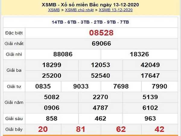 Phân tích xổ số miền bắc ngày 14/12/2020- KQXSMB