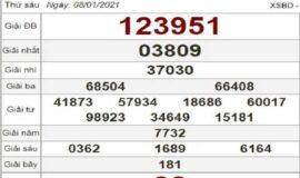 Nhận định KQXSBD ngày 15/01/2021- xổ số bình dương
