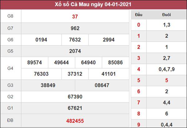 Dự đoán XSCM 11/1/2021 chốt KQXS Cà Mau thứ 2