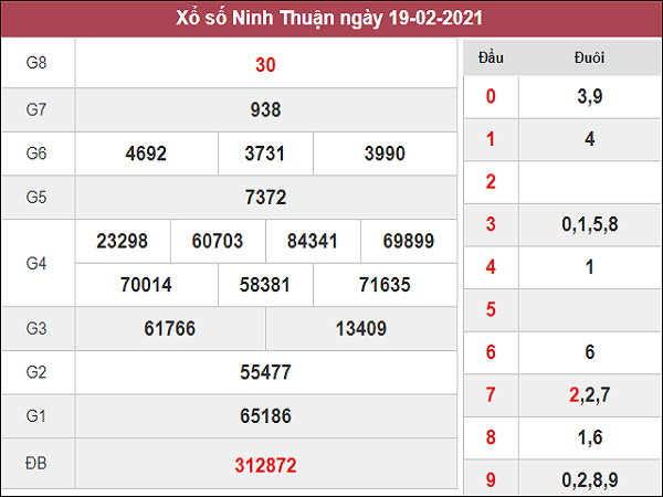 Phân tích kqxs Ninh Thuận 26/2/2021