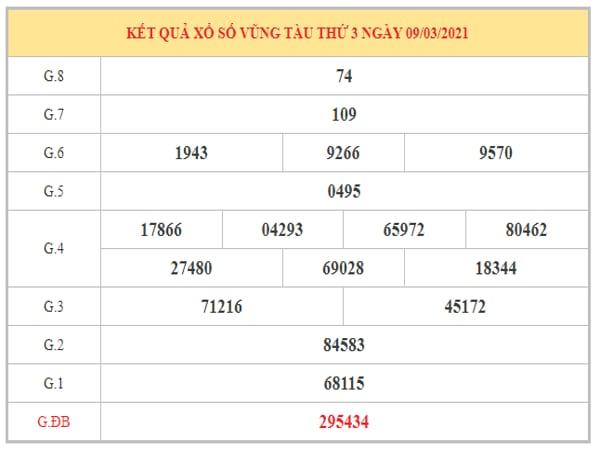 Nhận định KQXSVT ngày 16/3/2021 dựa trên kết quả kỳ trước