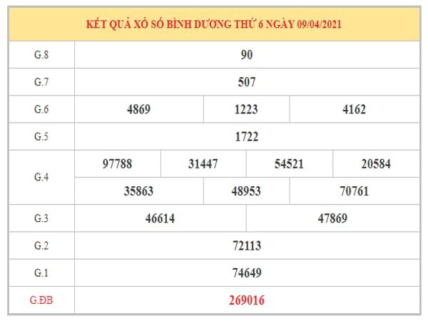 Soi cầu XSBD ngày 16/4/2021 dựa trên kết quả kì trước
