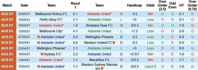 Dự đoán trận đấu Adelaide United vs Sydney FC