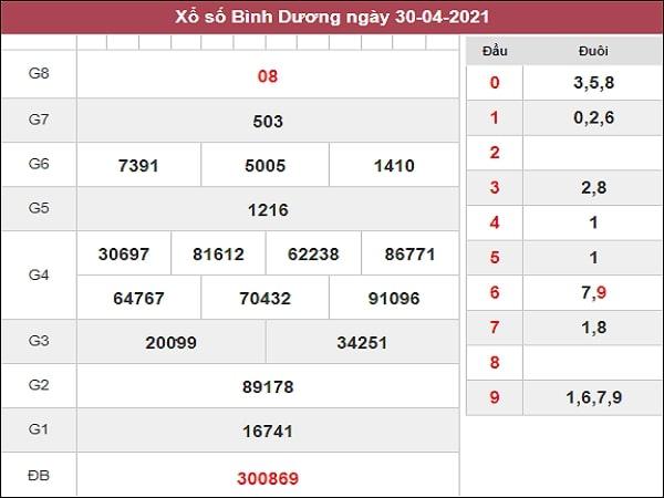Soi cầu XSBD 7/5/2021