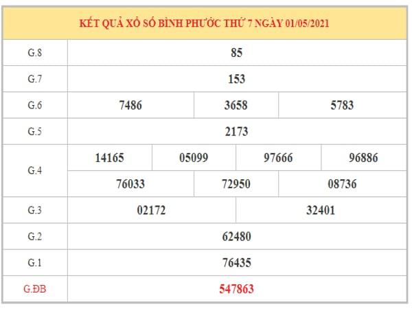 Phân tích KQXSBP ngày 8/5/2021 dựa trên kết quả kì trước