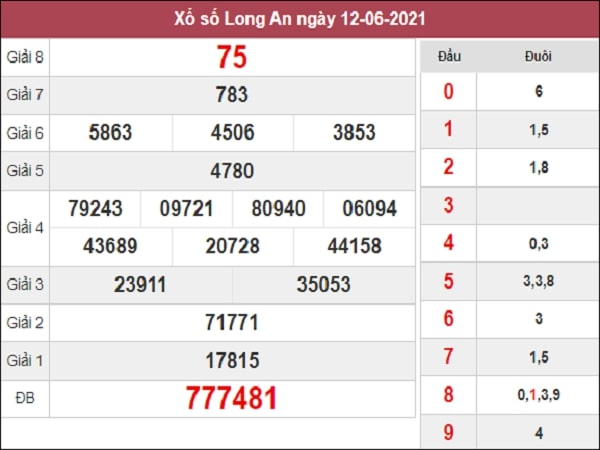 Nhận định XSLA 19/6/2021