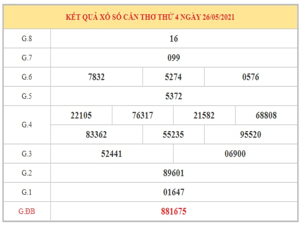 Nhận định KQXSCT ngày 2/6/2021 dựa trên kết quả kì trước