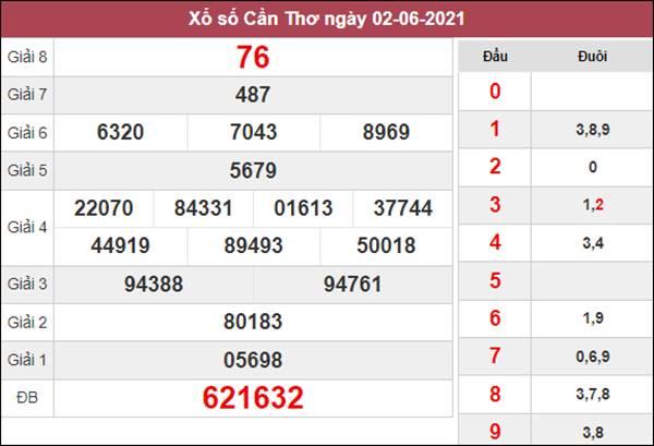 Dự đoán XSCT 9/6/2021 chốt KQXS Cần Thơ thứ 4