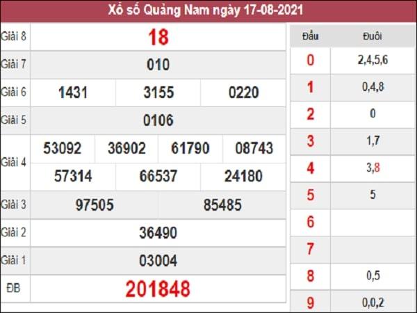 Nhận định XSQNM 24-08-2021