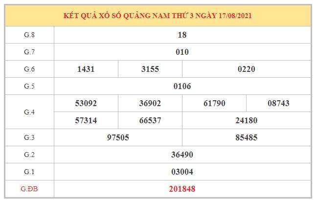 Thống kê KQXSQNM ngày 24/8/2021 dựa trên kết quả kì trước