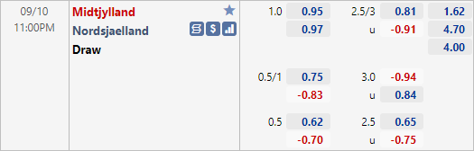 Tỷ lệ kèo bóng đá giữa Midtjylland vs Nordsjaelland