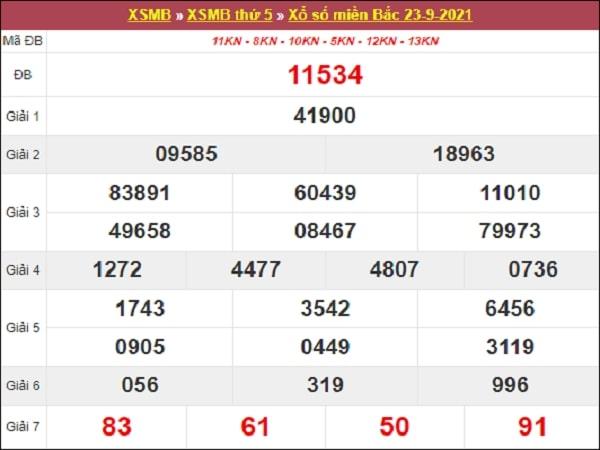 Dự Đoán XSMB 24-09-2021